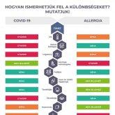 Koronavírus/Pollenhelyzet - A jellemző tünetekről tett közzé tájékoztatást az NNK